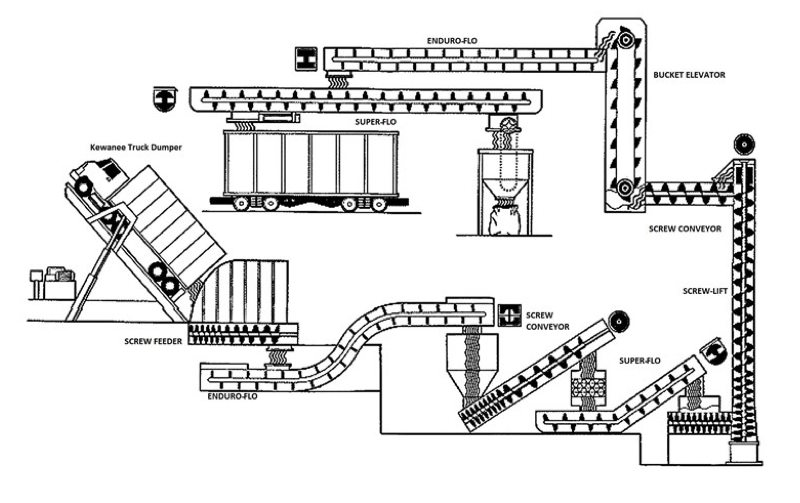 Screw Conveyor Product Solutions Diagram